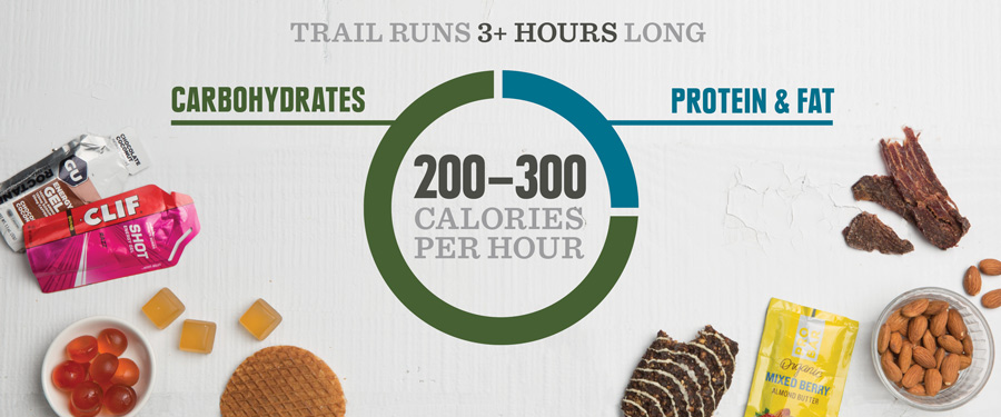 guide for how many calories, carbs, and protein to consume when on a trail run longer than 3 hours