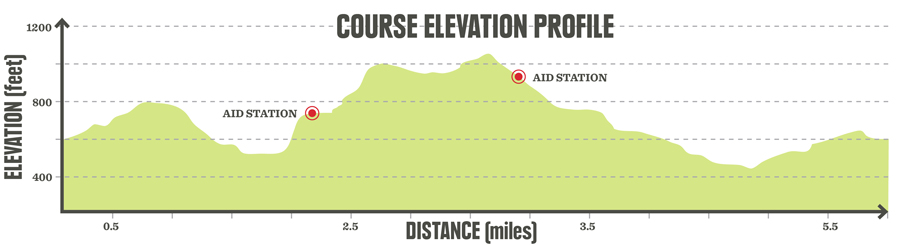 example of a trail running race course elevation chart