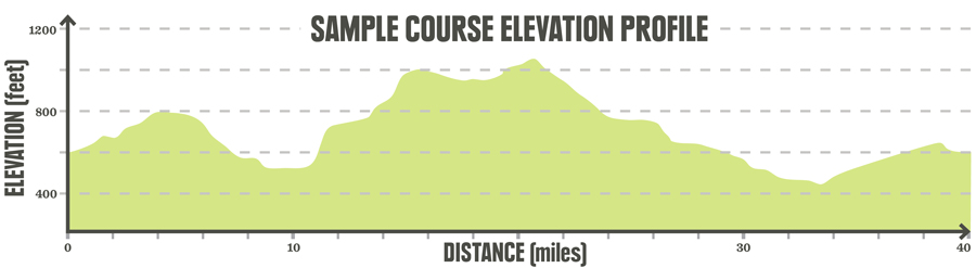 a sample elevation graph for a trail run event