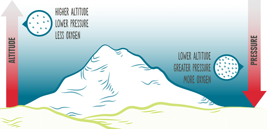 illustration of oxygen levels at high and low altitudes and pressures