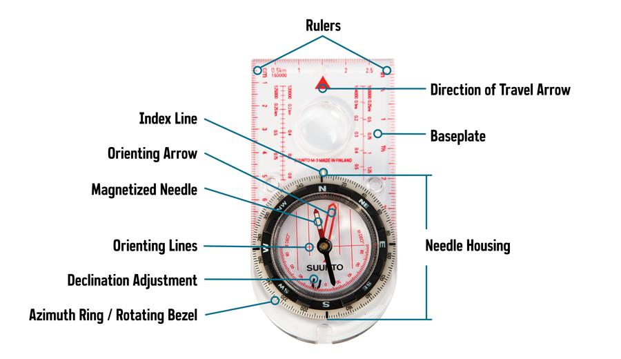 anatomy of a compass