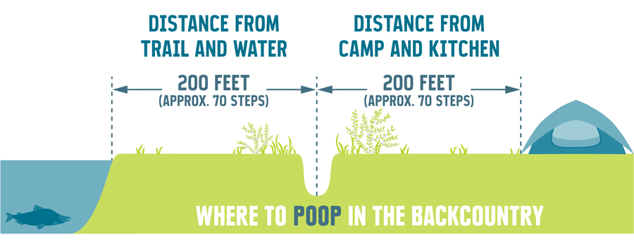 illustration of where to poop in the backcountry